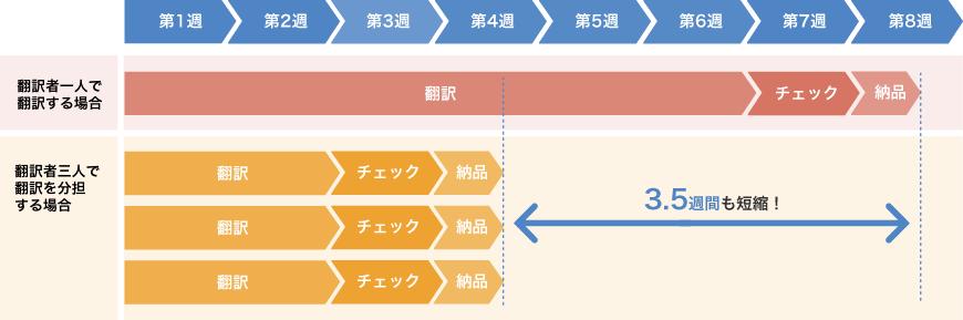 短縮スケジュール例