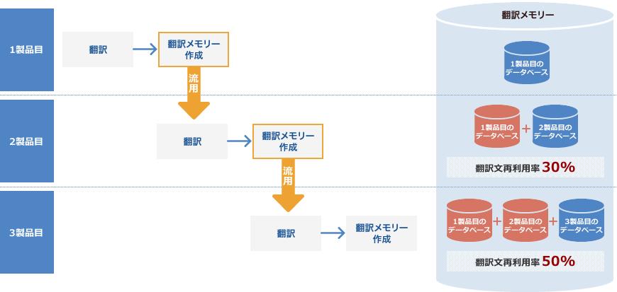 プロセス例