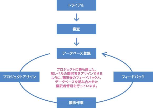翻訳者管理