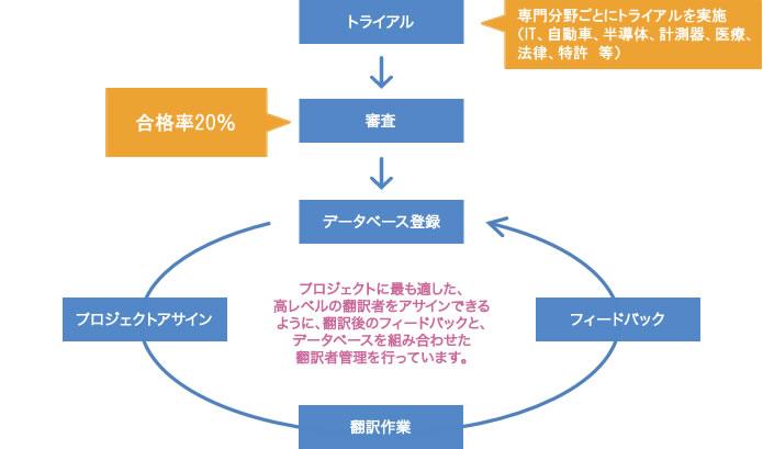 翻訳者トライアル