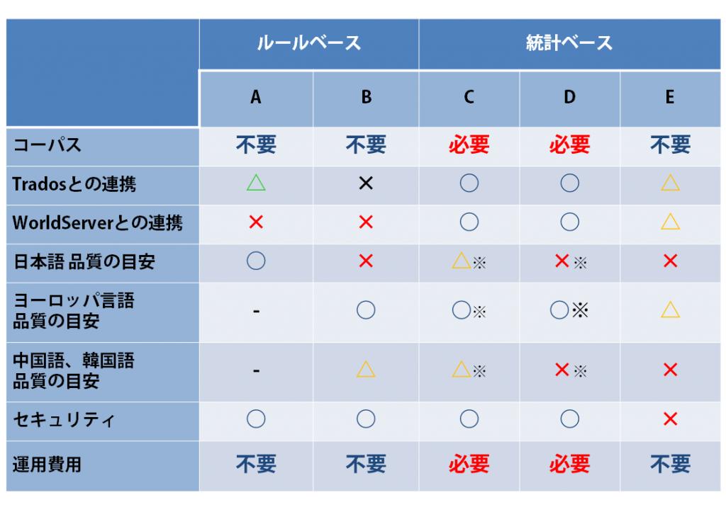 ※TM(コーパス)の分量により、品質は異なります。