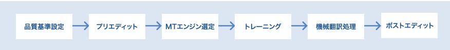 機械翻訳_ワークフロー