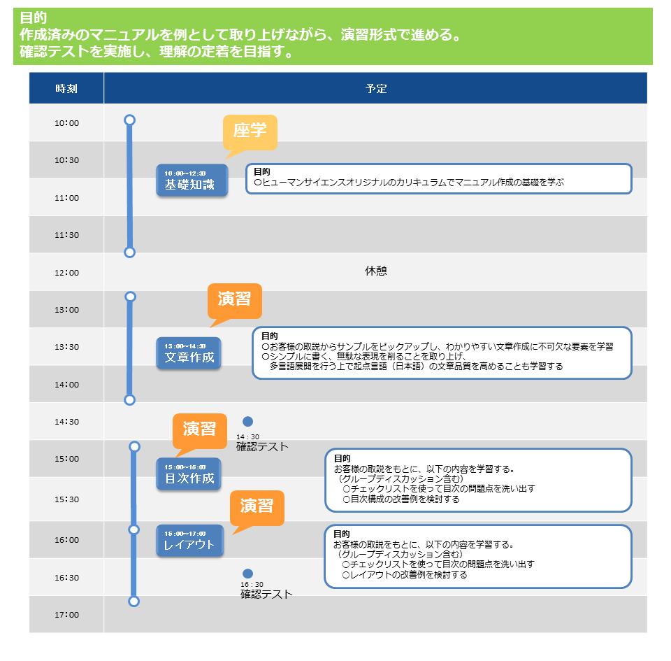 マニュアル作成セミナー_カリキュラム