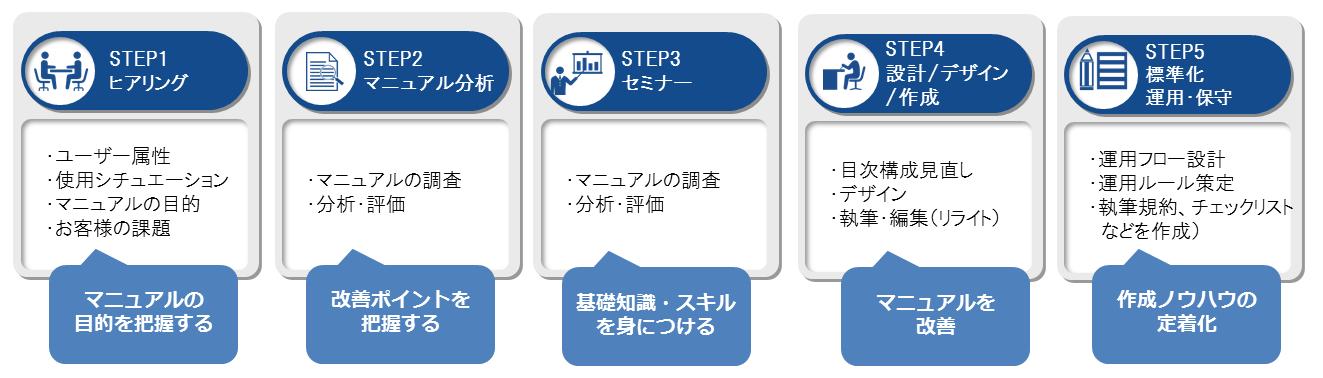 マニュアル分析・評価・改善提案のプロセス