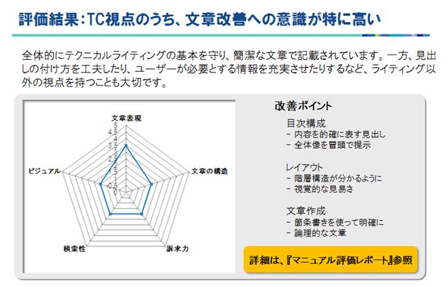 マニュアル分析_総合評価