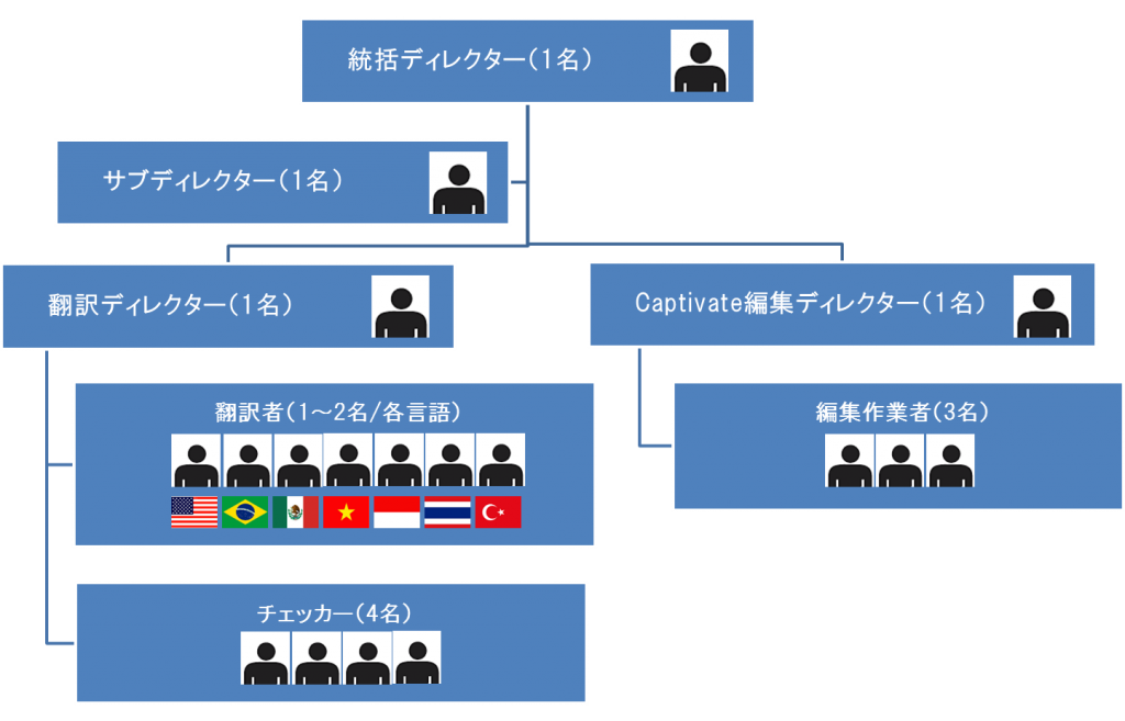 FA_eL_体制図